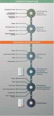 Gegenstand vieler Fragen zum Kies am Niederrhein: Genehmigungsverfahren bei Großprojekten